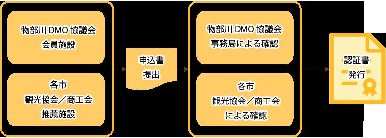 ものべSSS認証手順のイメージ